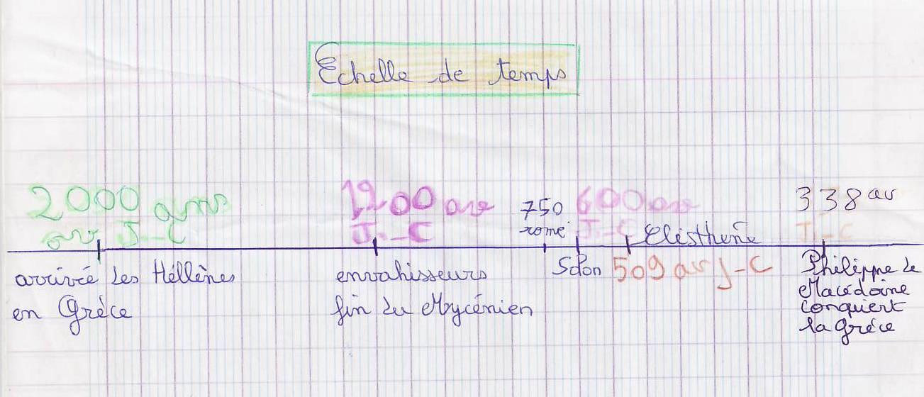 cahier grece echelle de temps