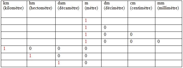 unité de mesure distance